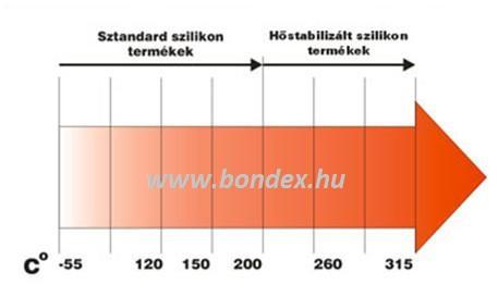 Élvédő , élzáró , réstakaró és soroló szilikon profilok hőállósági táblázata